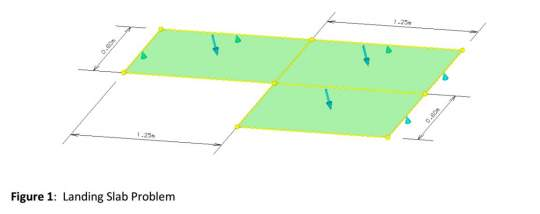 Yield Line Analysis of Reinforced Concrete Slabs