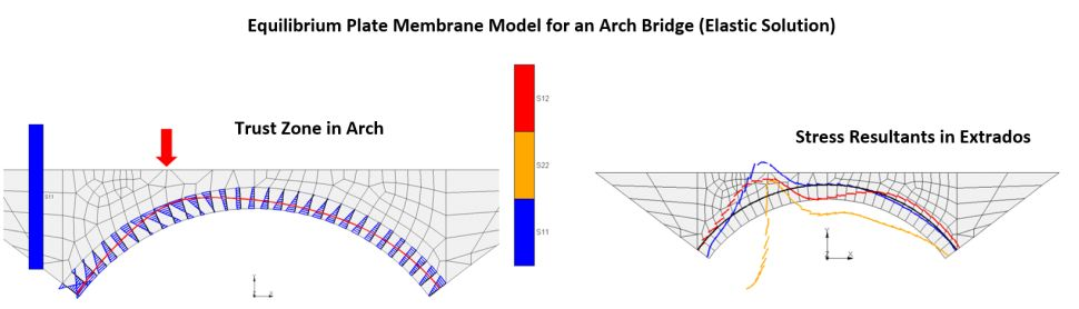 EFE for Arch Bridges