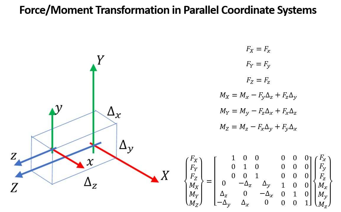 force-moment transformation parallel