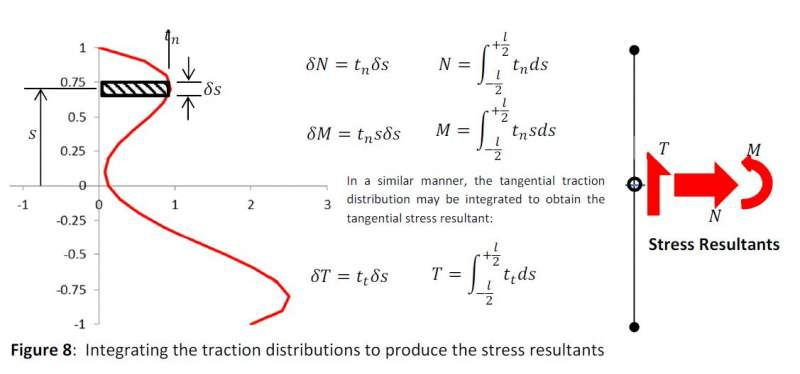 Stress Linearisation for Practising Engineers -